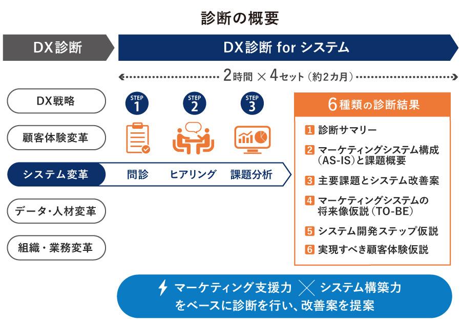 DX診断 for システム図表2
