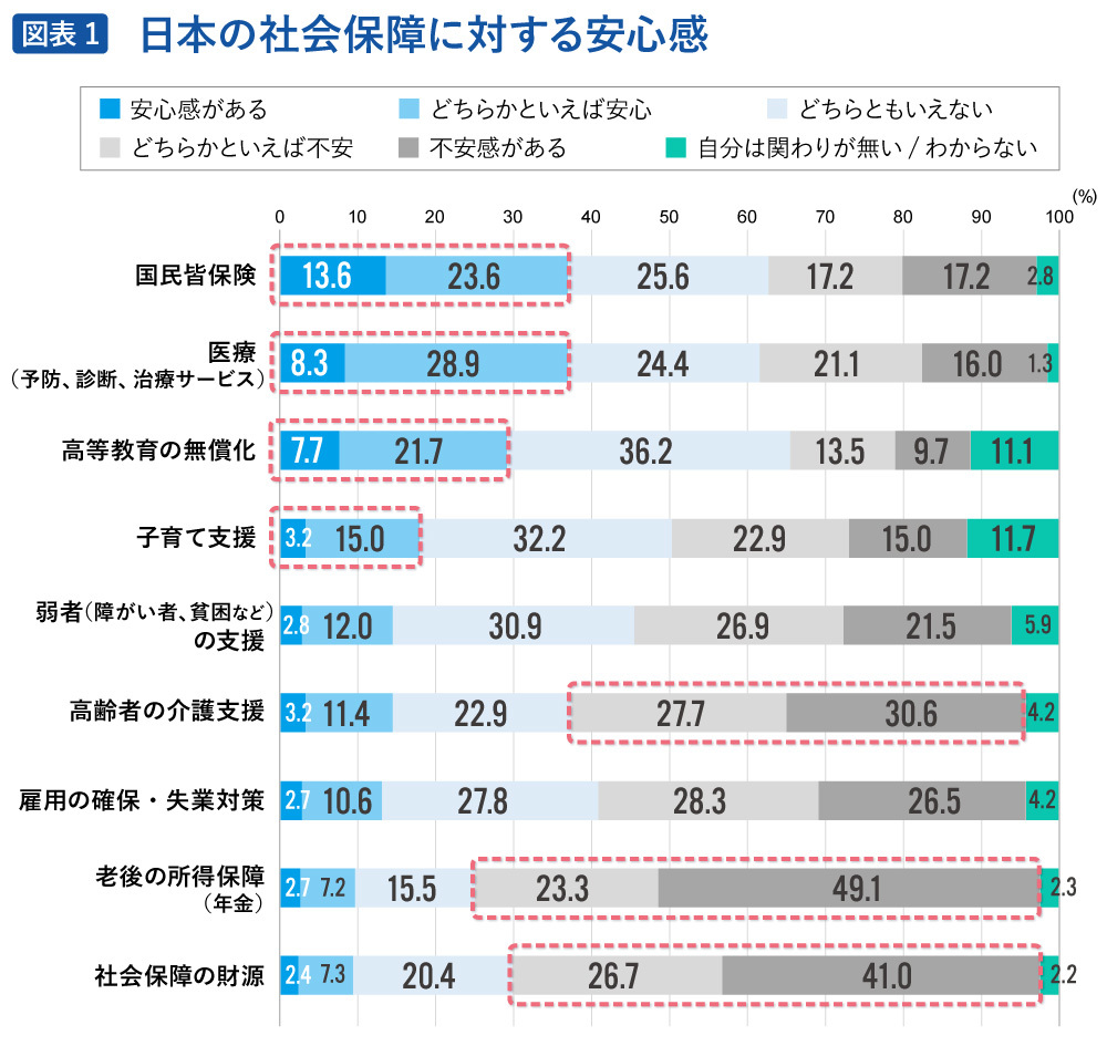 日本の社会保障に対する安心感