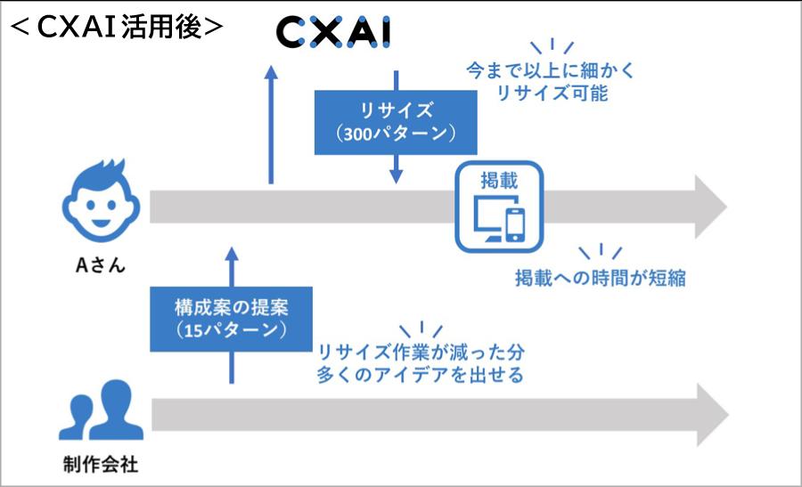CXAI活用語後