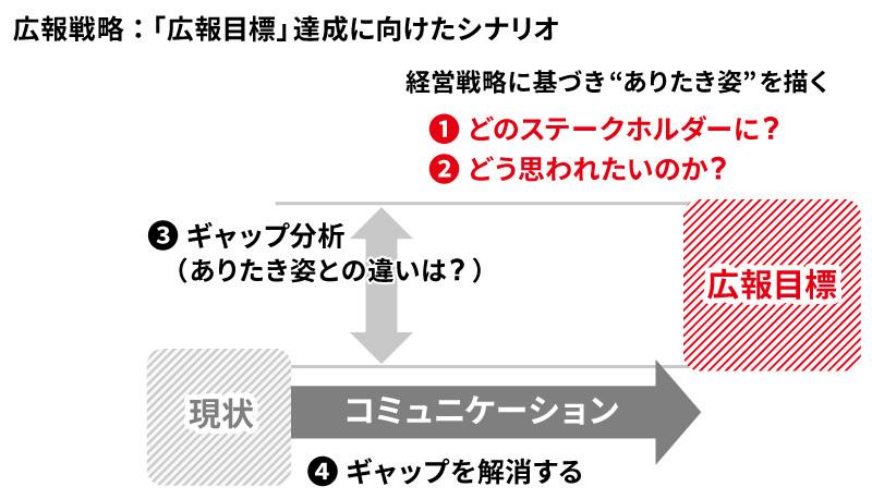 価値づくり広報第4回_図表2