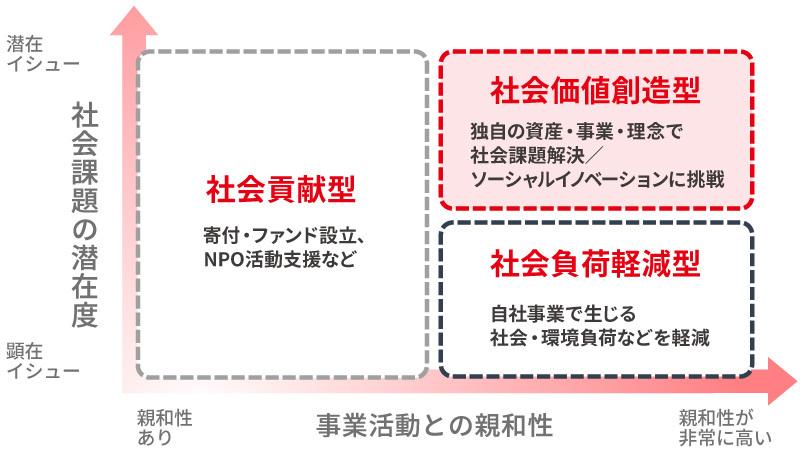 価値づくり広報第4回_図表3