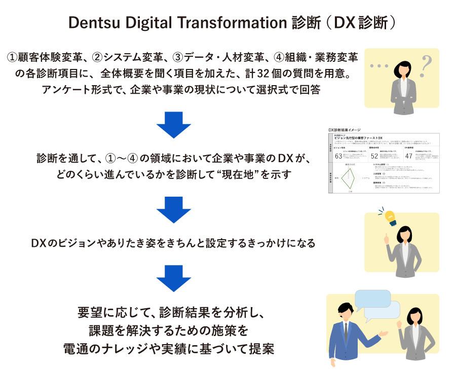Dentsu Digital Transformation診断