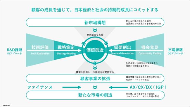 顧客の成長を通じて、日本経済と社会の持続的成長にコミットする