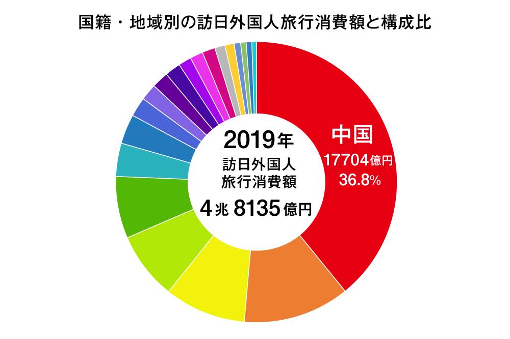 出典:国土交通省官公庁 訪日外国人の消費動向 2019年年次報告書より、中国人観光客分のみを抜粋して作図