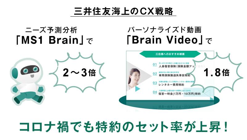 MS1-BrainとBrainVideo