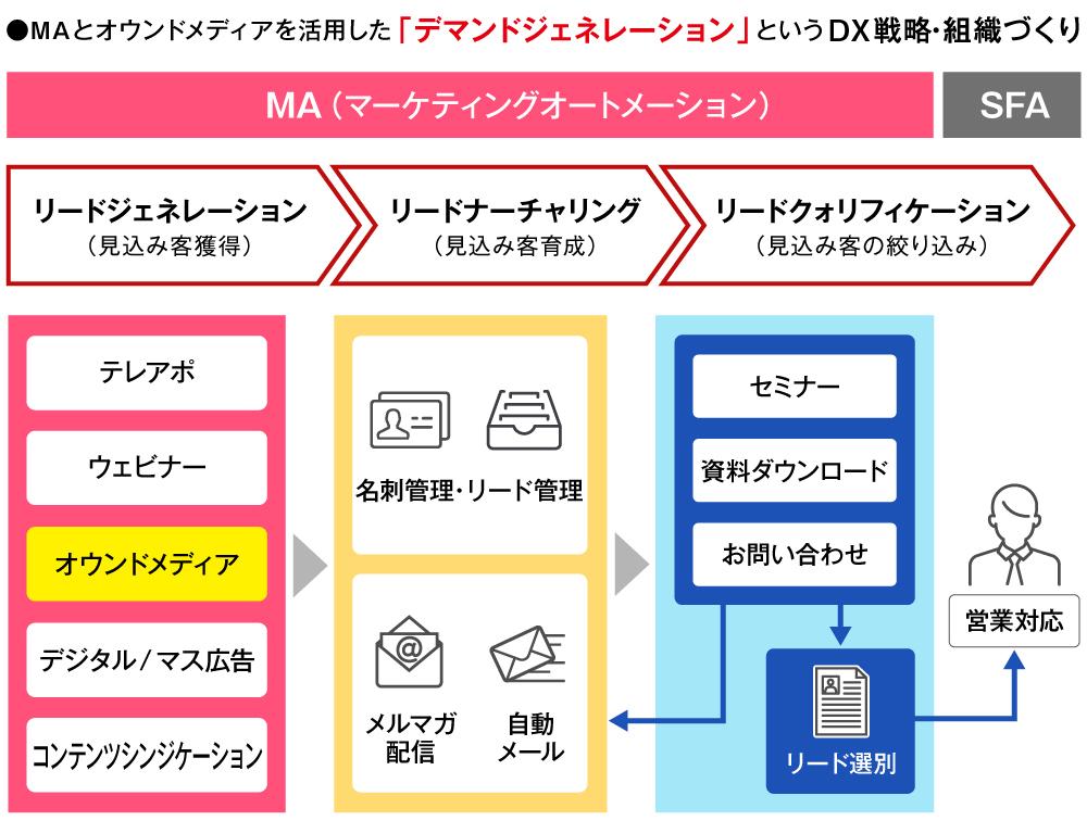 デジタルセンサーを活用した新たなデジタルセールスの形(=デマンドジェネレーション)