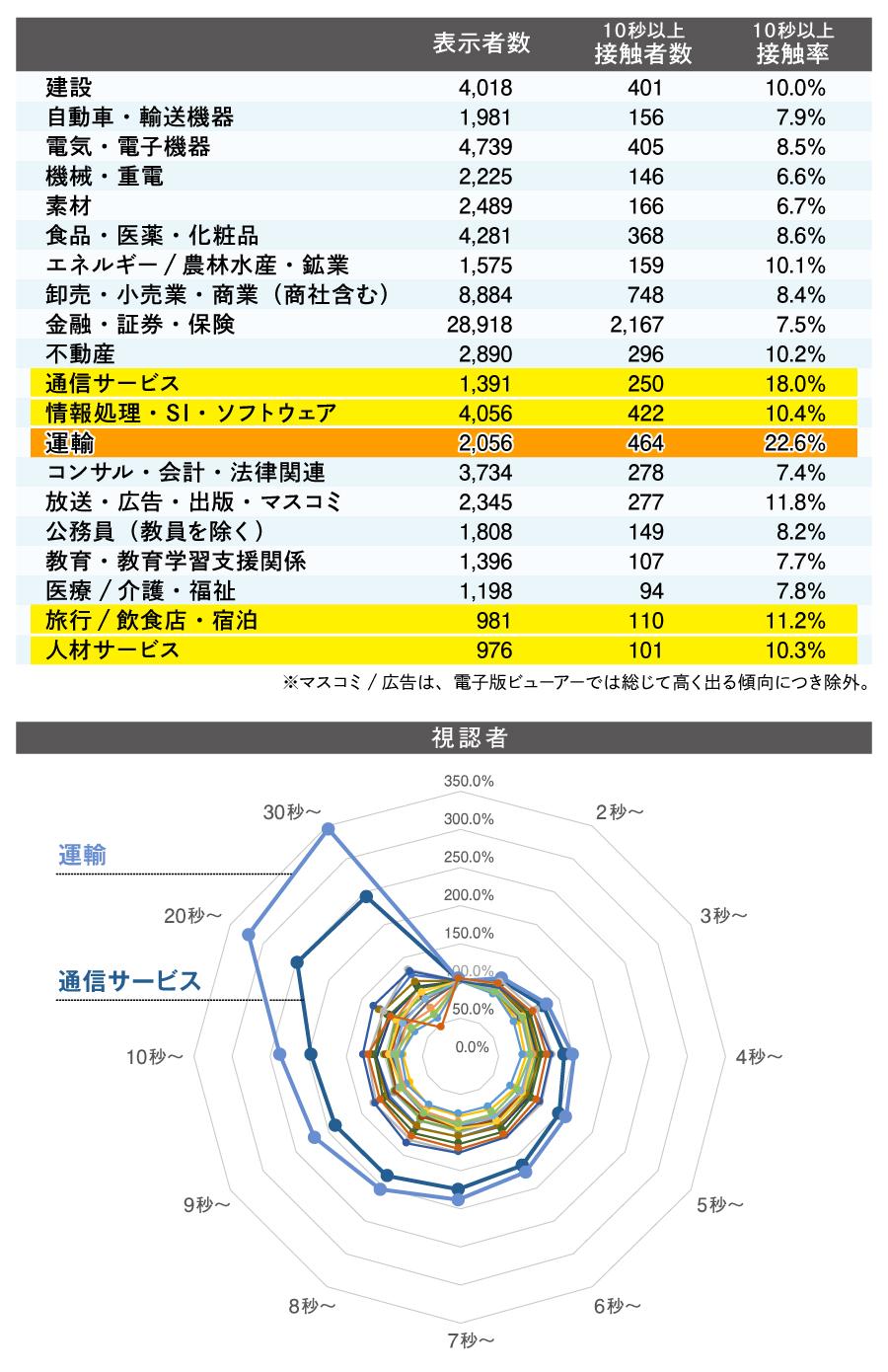 運輸業広告のレポート