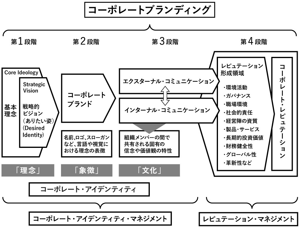 コーポレートブランディングの4段階プロセス