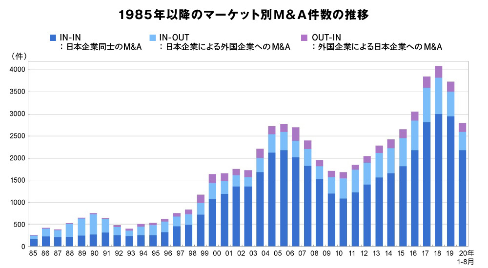 M&A市場の成長