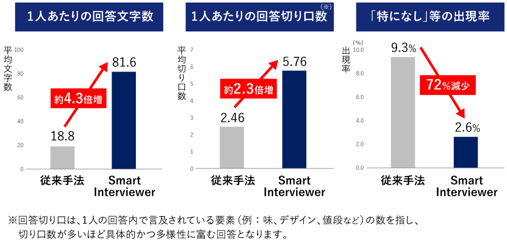 Smart Interviewer_図表2