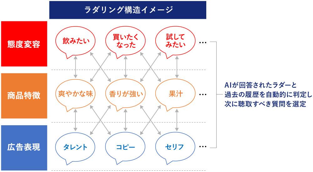 Smart Interviewer_図表5