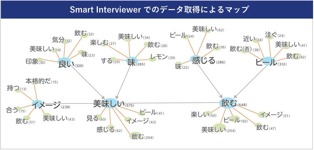 Smart Interviewer_図表7-1