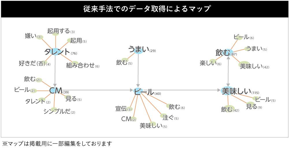 Smart Interviewer_図表7-2