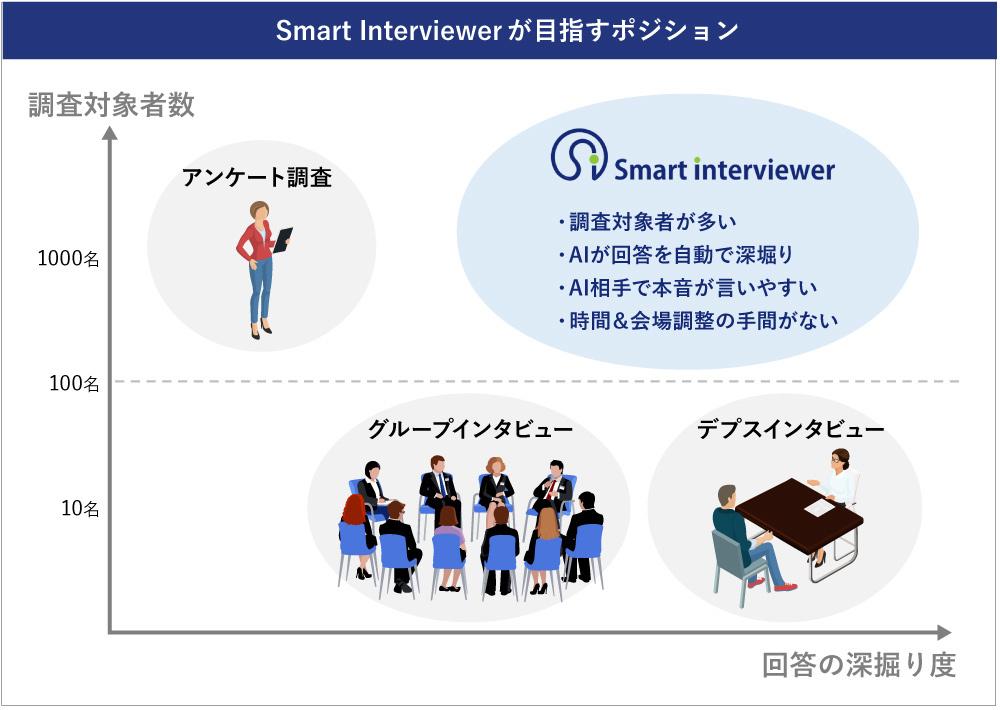 Smart Interviewer_図表8