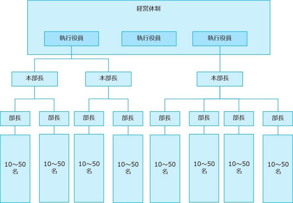 ツリー構造組織