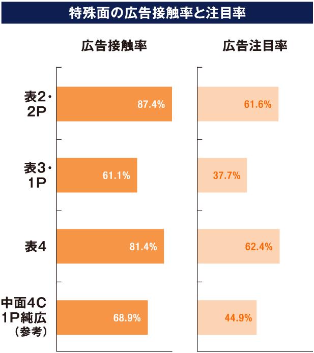特集面の広告接触率と注目率