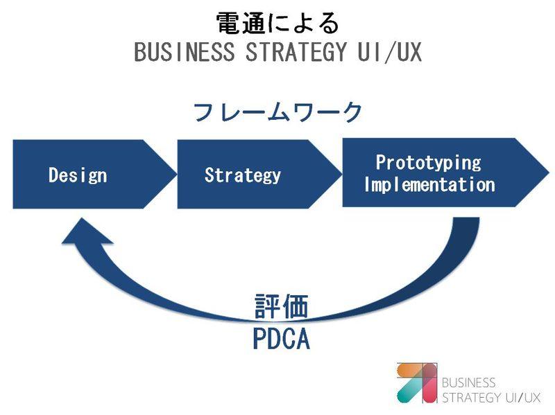 電通によるBUSINESS STRATEGY UI/UX