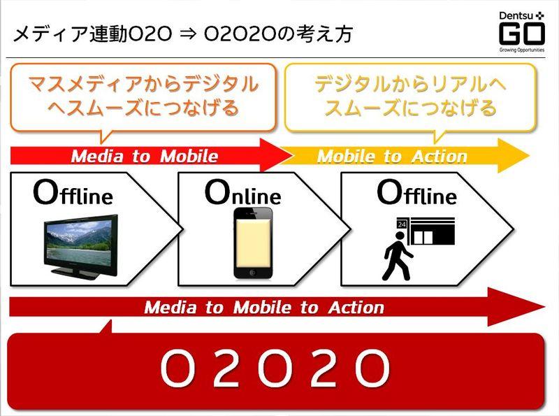 メディア連動O2O→O2O2の考え方