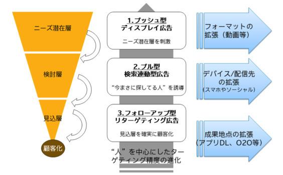 運用型広告がもたらした広告のパラダイム転換 【前編】