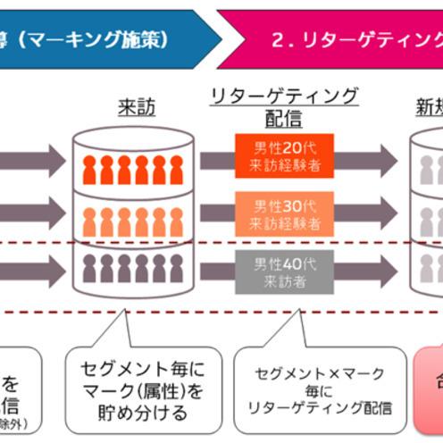 運用型広告がもたらした広告のパラダイム転換【後編】