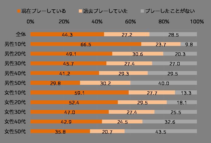 【Q.スマートフォンゲームのプレー経験】