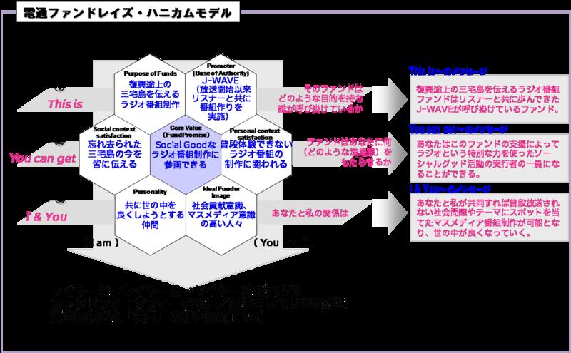 電通ファンドレイズ・ハニカムモデル