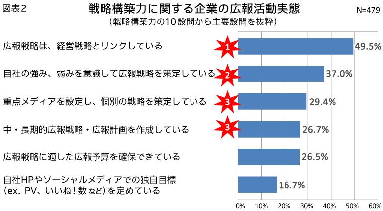 図表3_情報分析力に関する企業の広報活動実態(情報分析力の10設問から主要設問を抜粋)