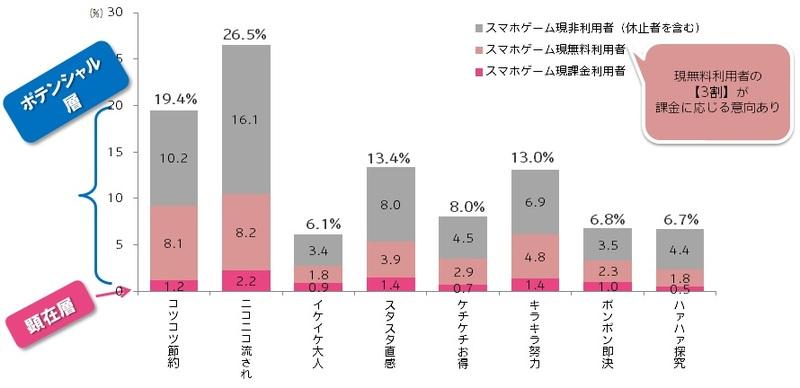 スマートフォンゲーム課金/無料利用者の割合