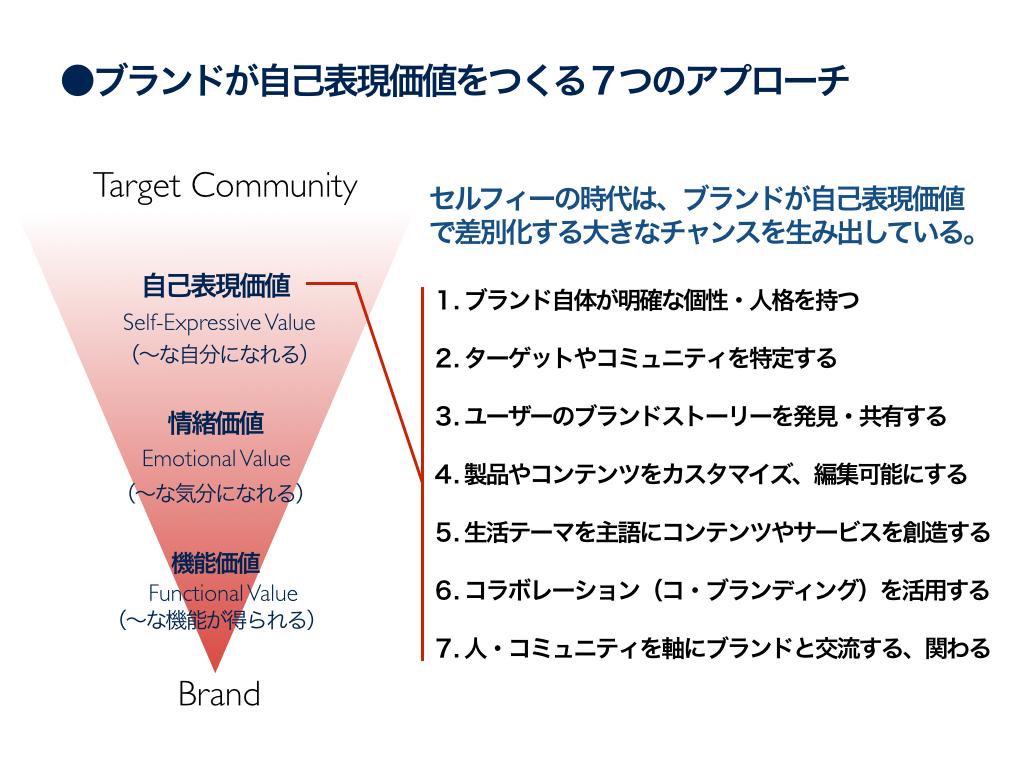 ブランドが自己表現価値をつくる7つのアプローチ