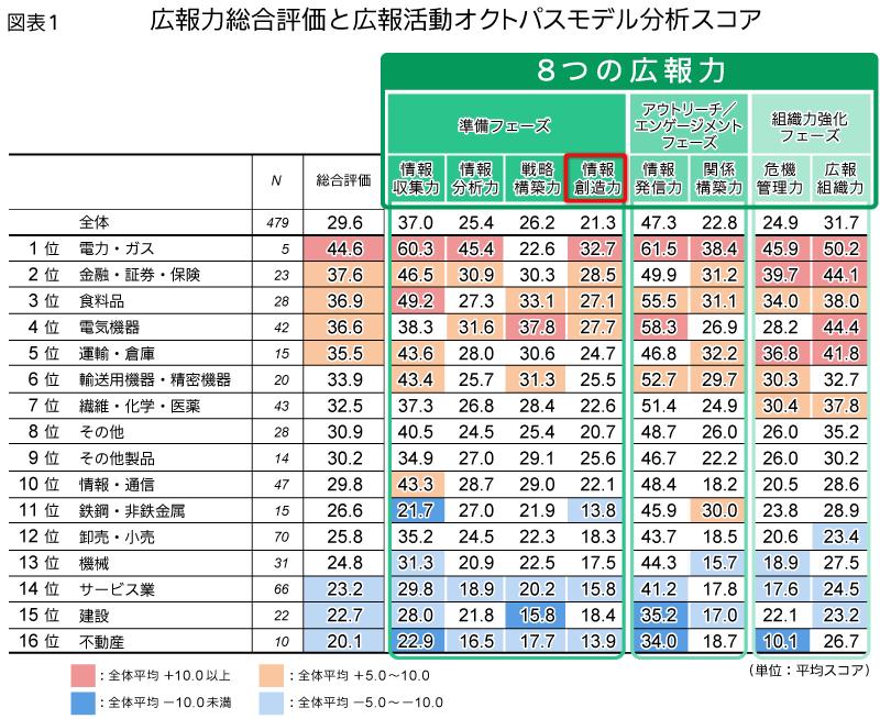 図表1 広報力総合評価と広報活動オクトパスモデル分析スコア