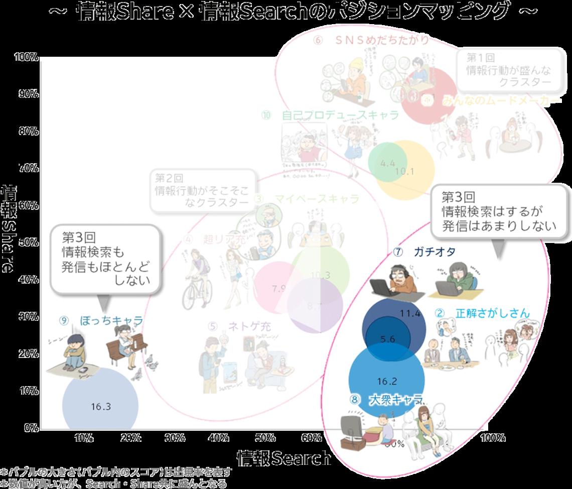 〜情報Share×情報Searchのポジションマッピング〜