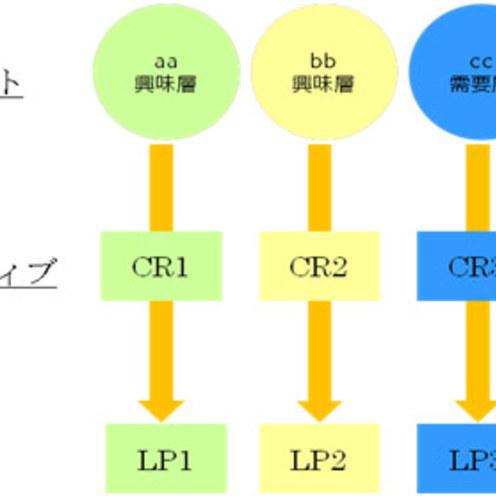 電通のDMP実践論 ~データによるマーケティング精緻化~【後編】