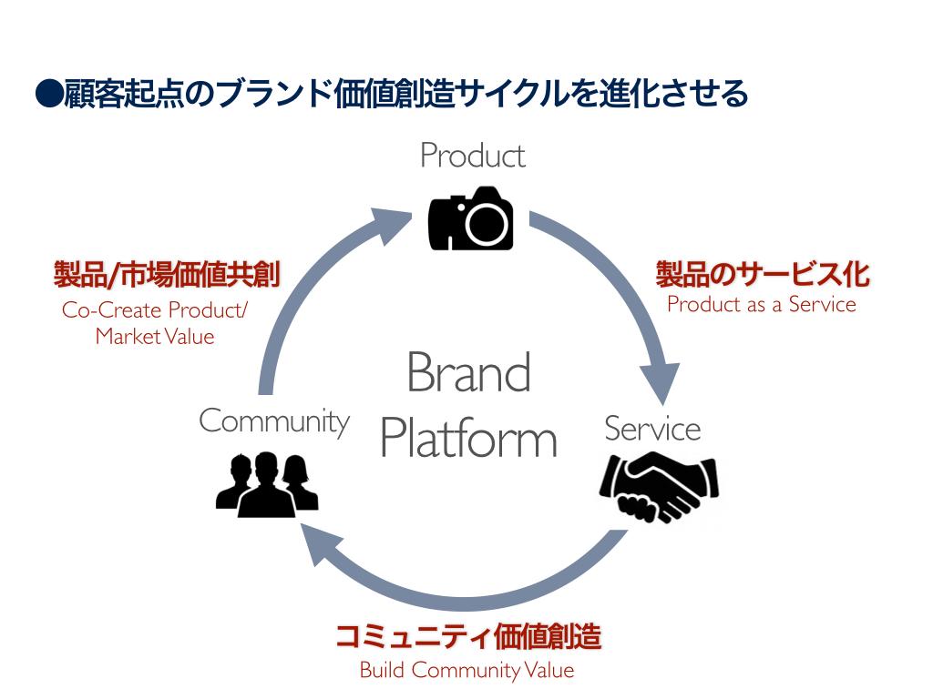 顧客起点のブランド価値創造サイクルを進化させる