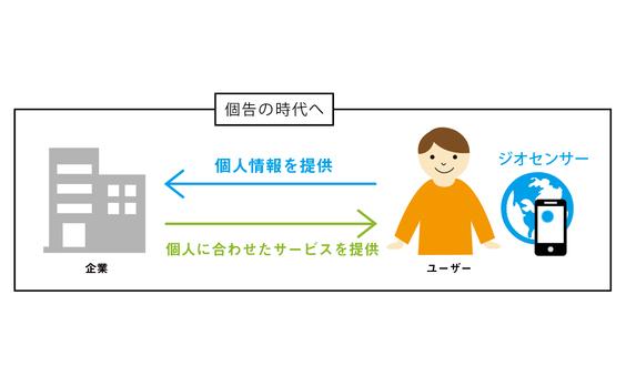 個人と企業をつなぐコミュニケーション・テクノロジー」 | ウェブ電通報