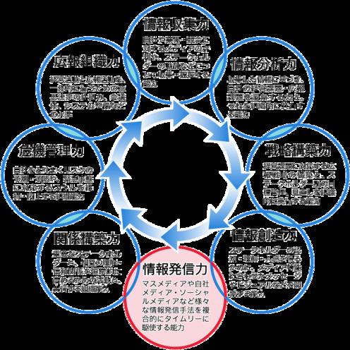 広報オクトパスモデル   その5「情報発信力」