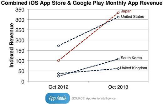 App Annie社の調査データ