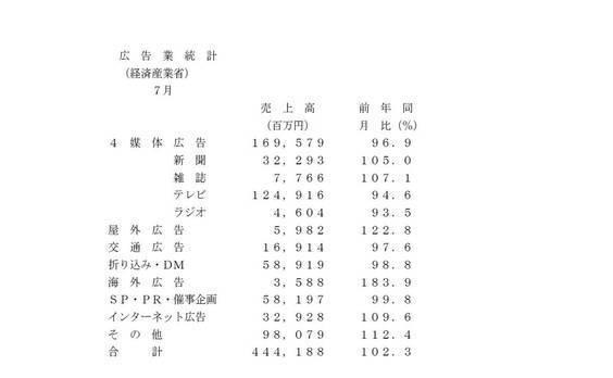 広告業統計(経産省)売上高が2.3%増に ―7月―