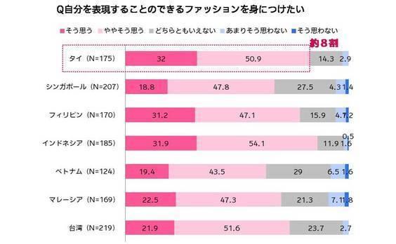 アジア女子を独自の視点で勝手に分析! タイ女子はギャル度79% 独自進化おしゃれ女子