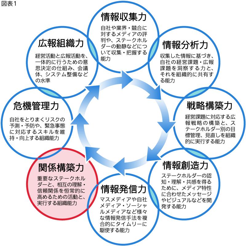 「8つの広報力」の関係構築力