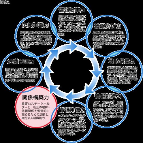 広報オクトパスモデル   その6「関係構築力」