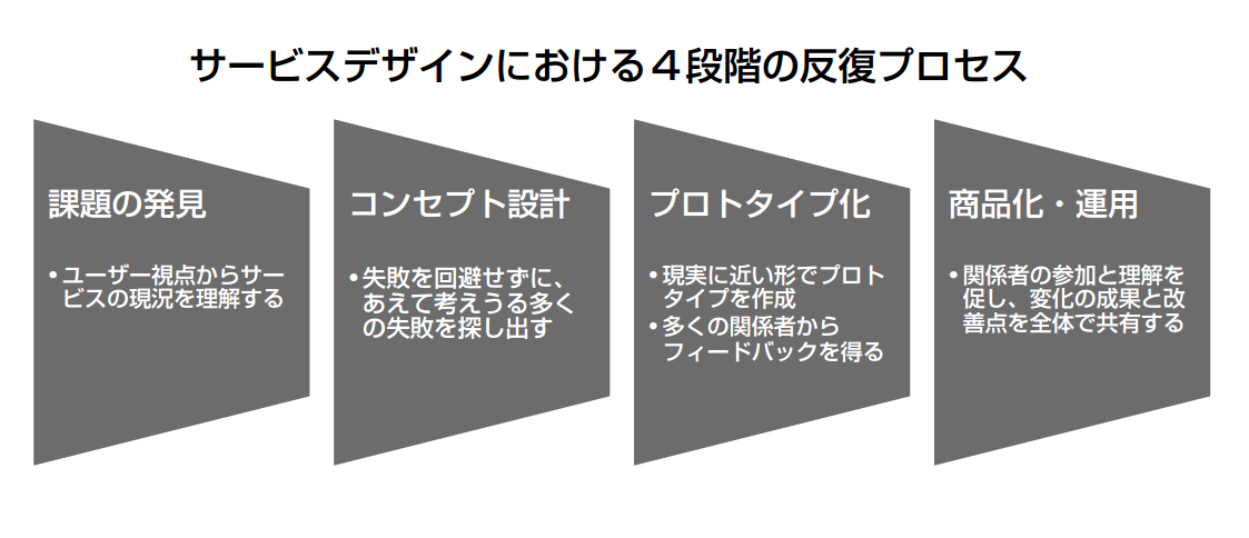 サービスデザインにおける4つのフェイズ