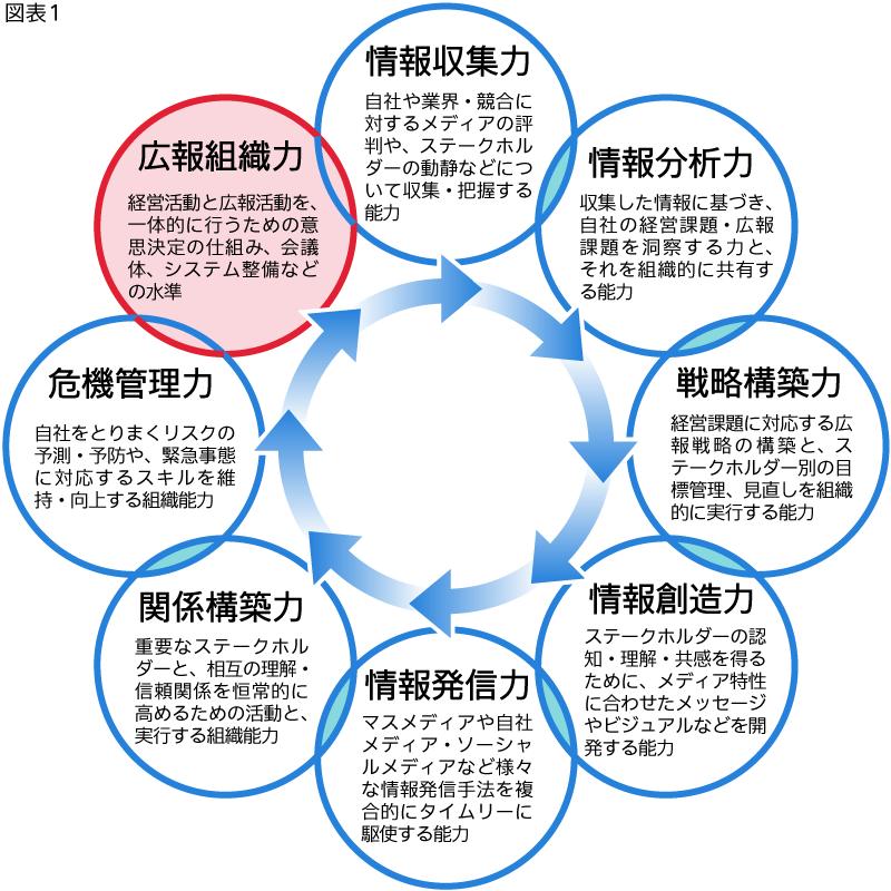 図表1_広報組織力に関する企業の広報活動実態(広報組織力の10設問から主要設問を抜粋)