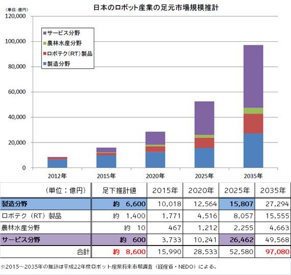 日本のロボット産業市場