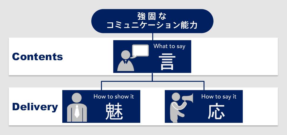 図表1_強固なコミュニケーション能力