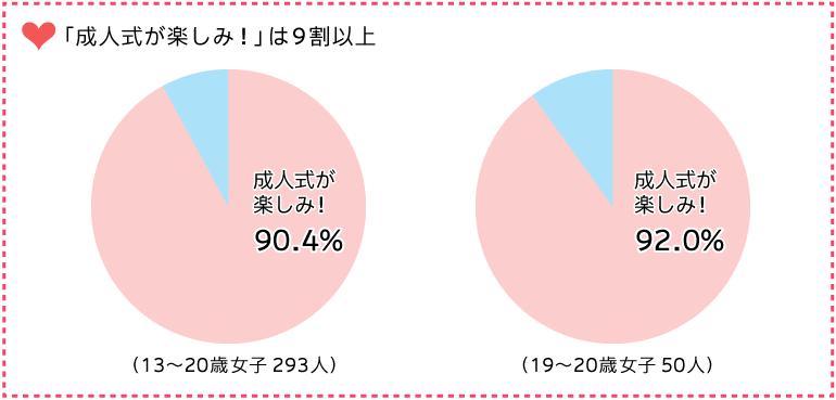 グラフ:「成人式が楽しみ!」は9割以上