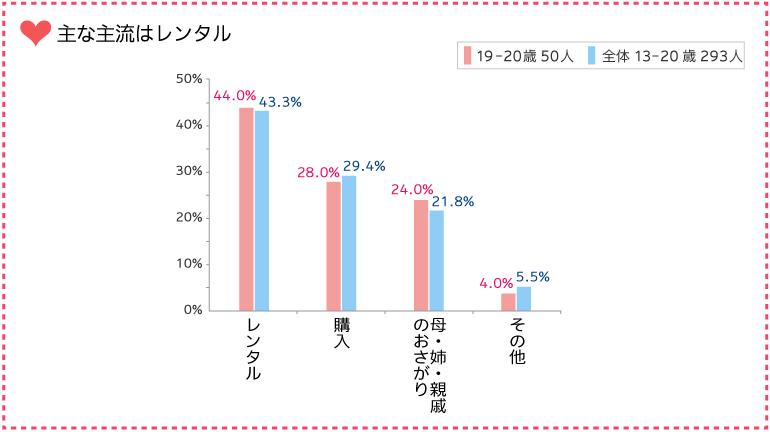 グラフ:今の主流はレンタル
