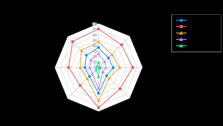 図1:広報活動オクトパスモデル分析_※総合ポイントの高い順にS,A,B,Cとランク分け