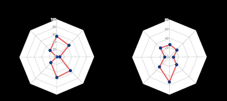 図2:オクトパスモデル <エイトの例>