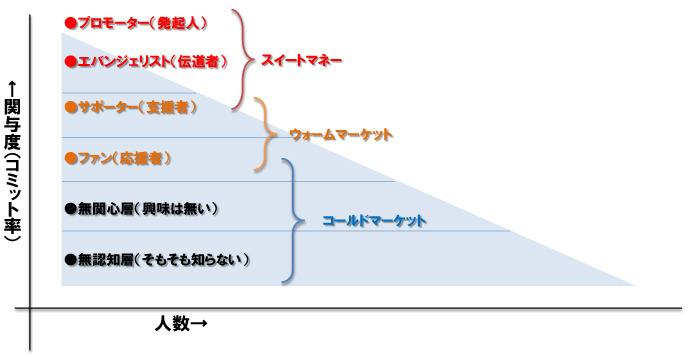 図2 資金面からのプレーヤー分類