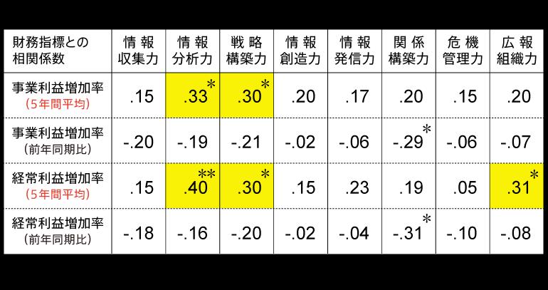 表1 財務データと広報力スコアとの相関関係